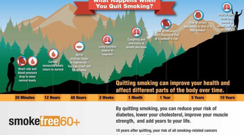 Come smettere di fumare: metodi e consigli per dire addio al fumo